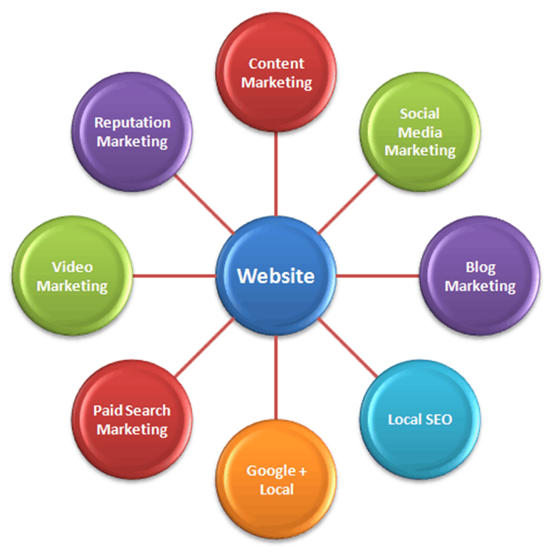 your website is the hub